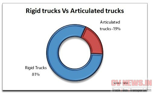 Articulated Vs Rigid trucks