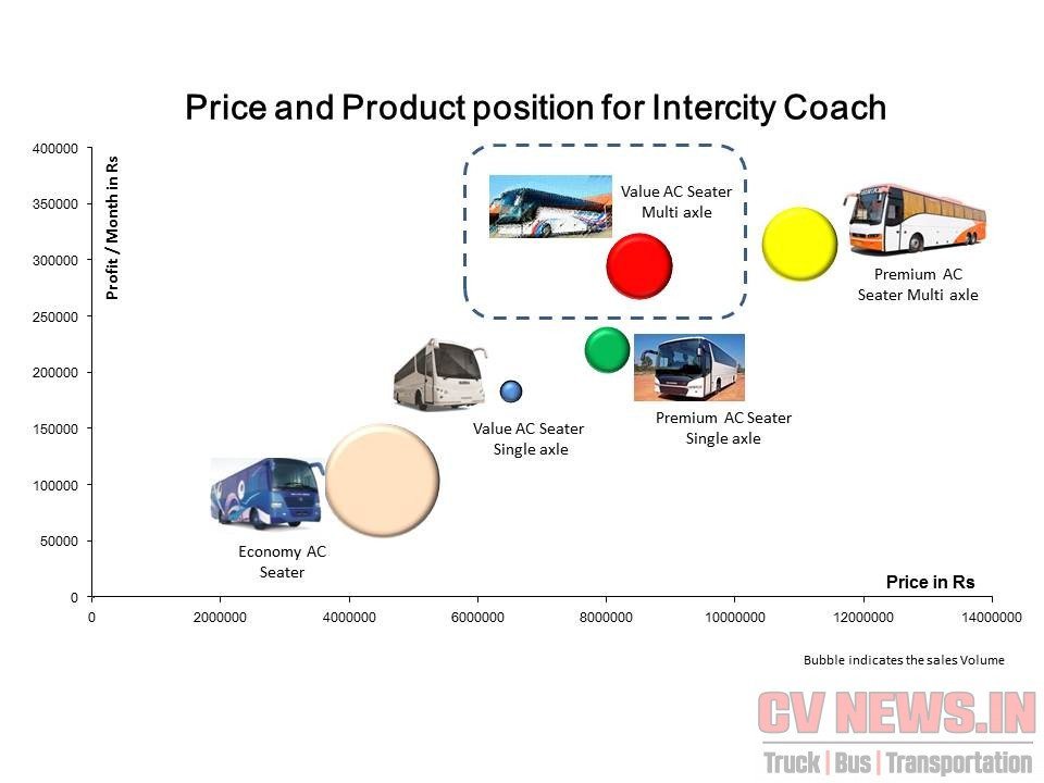 Value Multi Axle coach - Product and Price positioning